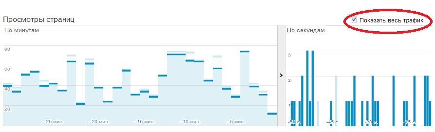 Google Analytics: 4 улучшения отчетов real-time