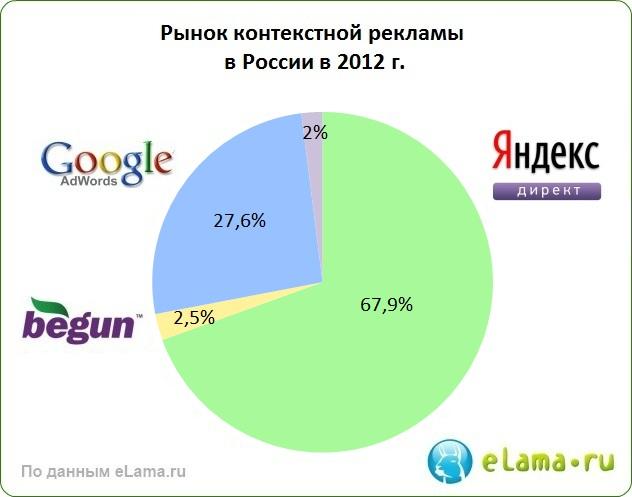Как развивается контекстная реклама в Рунете