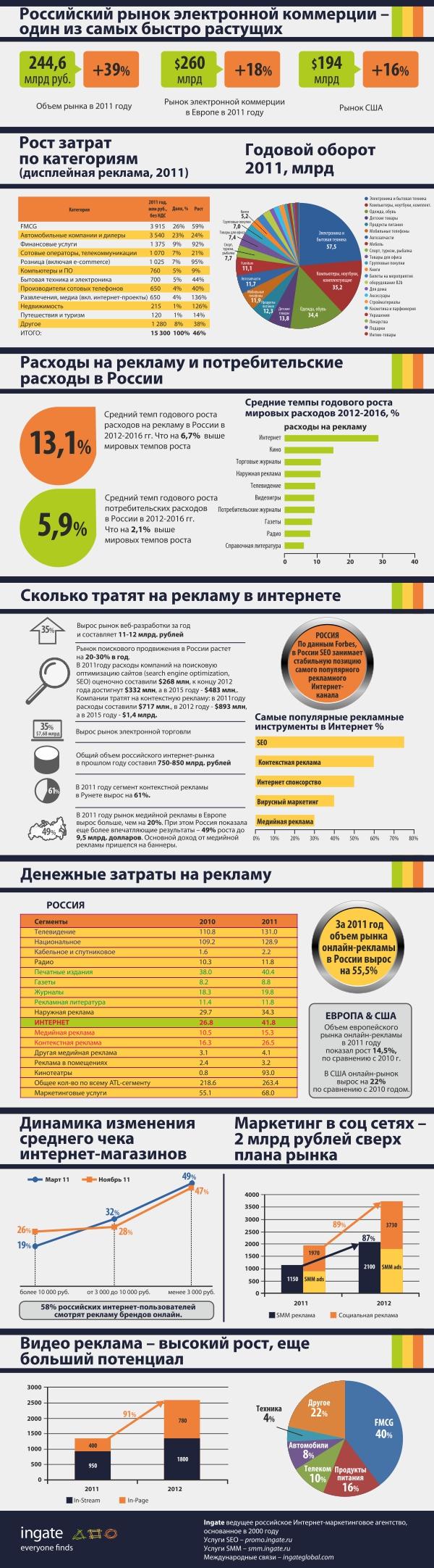 Рост рынка e-commerce в России