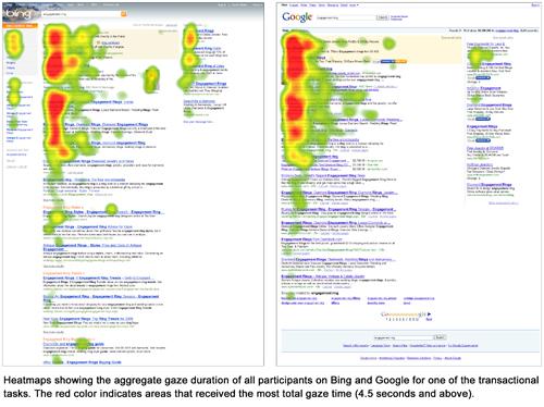Графика с сайта User Centric