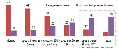 ФОМ: мобильным интернетом пользуется 21 млн. россиян