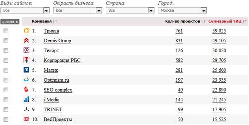 Трилан - лидер рейтинга SEO-компаний