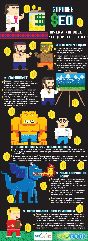 Инфографика: почему хорошее SEO дорого стоит?