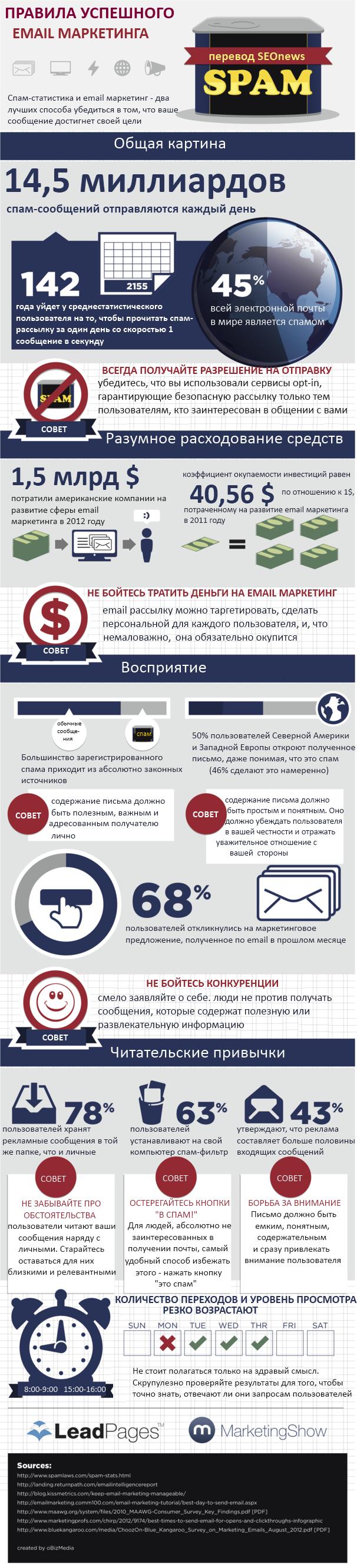 Инфографика: правила успешного email маркетинга