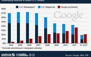 Google по рекламе опережает печатные издания США
